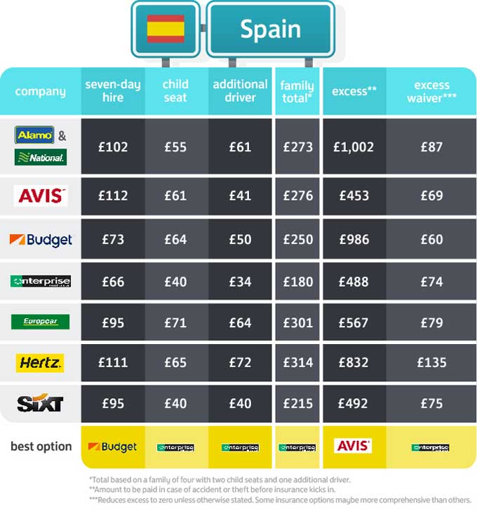 Cost to rent a car in Spain