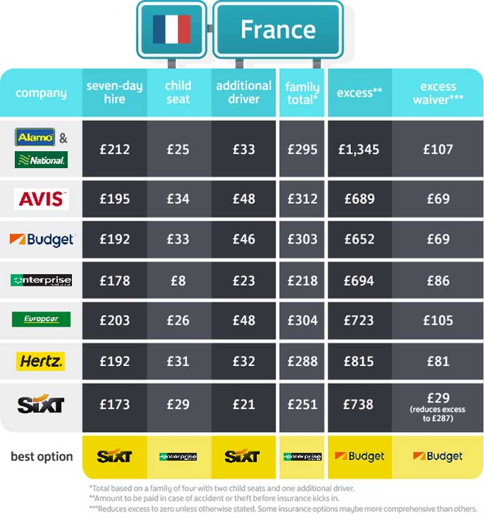 Car hire cost in France