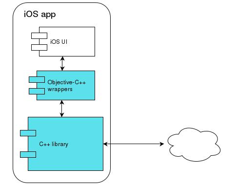Developing a mobile cross-platform library - Part 2  C++