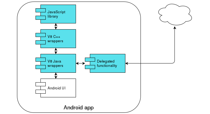 Developing a mobile cross-platform library - Part 3