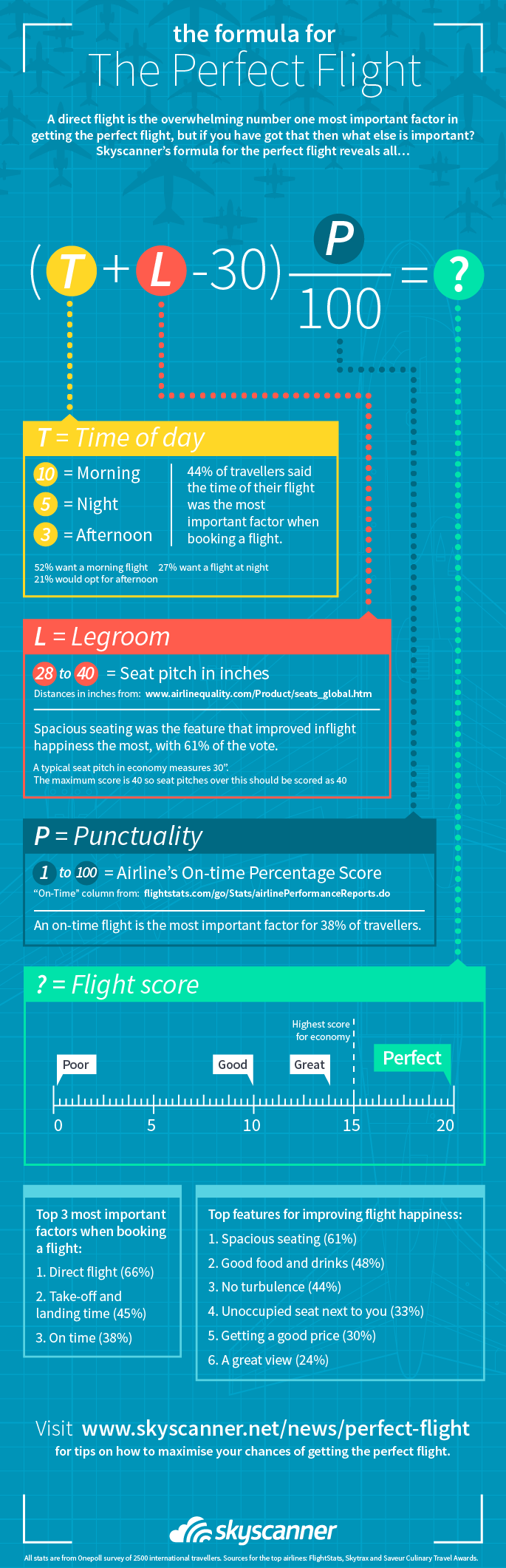 Skyscanner reveals formula for the perfect flight | Skyscanner's